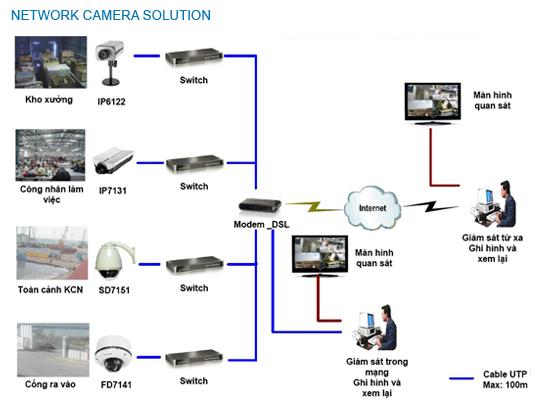 lắp đặt camera cho nhà xưởng giá tốt