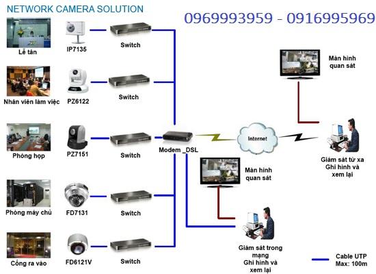 đơn vị lắp đặt camera quận 1
